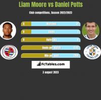 Liam Moore vs Daniel Potts h2h player stats