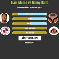 Liam Moore vs Danny Batth h2h player stats