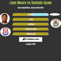Liam Moore vs Dominic Hyam h2h player stats