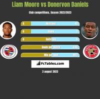 Liam Moore vs Donervon Daniels h2h player stats