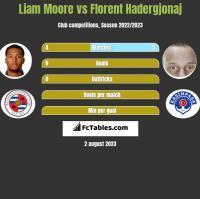 Liam Moore vs Florent Hadergjonaj h2h player stats