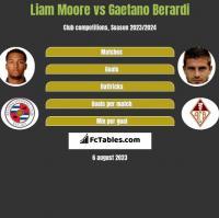 Liam Moore vs Gaetano Berardi h2h player stats