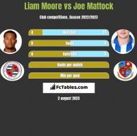 Liam Moore vs Joe Mattock h2h player stats