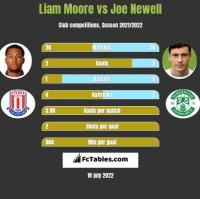 Liam Moore vs Joe Newell h2h player stats