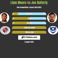 Liam Moore vs Joe Rafferty h2h player stats