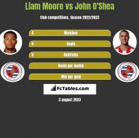 Liam Moore vs John O'Shea h2h player stats