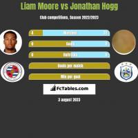 Liam Moore vs Jonathan Hogg h2h player stats