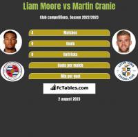 Liam Moore vs Martin Cranie h2h player stats