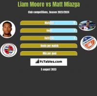 Liam Moore vs Matt Miazga h2h player stats