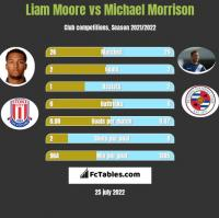 Liam Moore vs Michael Morrison h2h player stats