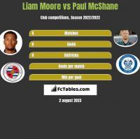 Liam Moore vs Paul McShane h2h player stats
