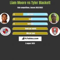 Liam Moore vs Tyler Blackett h2h player stats