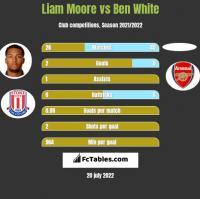 Liam Moore vs Ben White h2h player stats