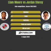 Liam Moore vs Jordan Storey h2h player stats