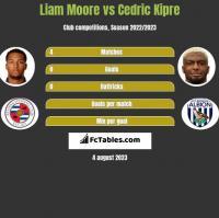 Liam Moore vs Cedric Kipre h2h player stats