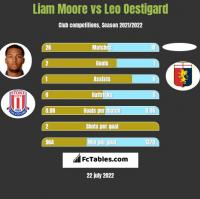 Liam Moore vs Leo Oestigard h2h player stats