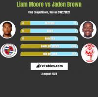Liam Moore vs Jaden Brown h2h player stats