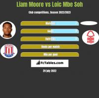 Liam Moore vs Loic Mbe Soh h2h player stats