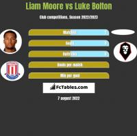 Liam Moore vs Luke Bolton h2h player stats