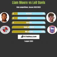 Liam Moore vs Leif Davis h2h player stats