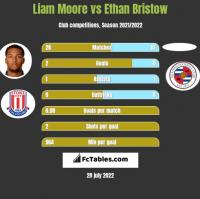 Liam Moore vs Ethan Bristow h2h player stats