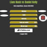 Liam Nash vs Daniel Kelly h2h player stats