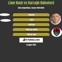 Liam Nash vs Darragh Rainsford h2h player stats
