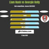 Liam Nash vs Georgie Kelly h2h player stats