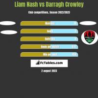Liam Nash vs Darragh Crowley h2h player stats