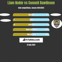 Liam Noble vs Connell Rawlinson h2h player stats