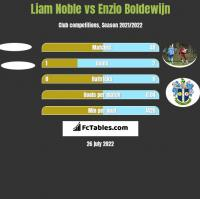 Liam Noble vs Enzio Boldewijn h2h player stats