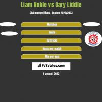 Liam Noble vs Gary Liddle h2h player stats