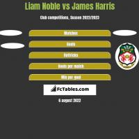 Liam Noble vs James Harris h2h player stats