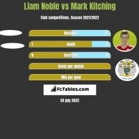 Liam Noble vs Mark Kitching h2h player stats