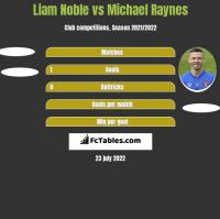 Liam Noble vs Michael Raynes h2h player stats