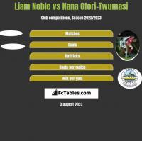 Liam Noble vs Nana Ofori-Twumasi h2h player stats