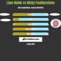 Liam Noble vs Nicky Featherstone h2h player stats