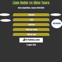 Liam Noble vs Gime Toure h2h player stats