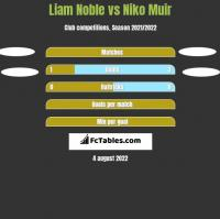 Liam Noble vs Niko Muir h2h player stats