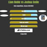 Liam Noble vs Joshua Smile h2h player stats
