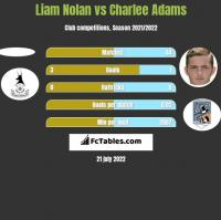 Liam Nolan vs Charlee Adams h2h player stats