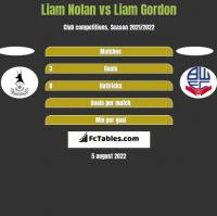 Liam Nolan vs Liam Gordon h2h player stats