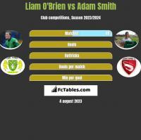 Liam O'Brien vs Adam Smith h2h player stats