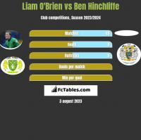 Liam O'Brien vs Ben Hinchliffe h2h player stats