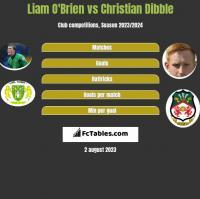 Liam O'Brien vs Christian Dibble h2h player stats