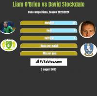 Liam O'Brien vs David Stockdale h2h player stats