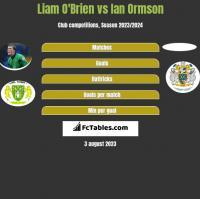 Liam O'Brien vs Ian Ormson h2h player stats