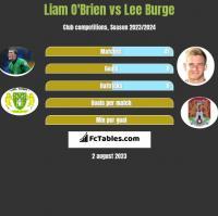 Liam O'Brien vs Lee Burge h2h player stats