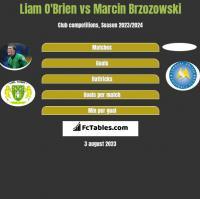 Liam O'Brien vs Marcin Brzozowski h2h player stats