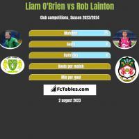 Liam O'Brien vs Rob Lainton h2h player stats
